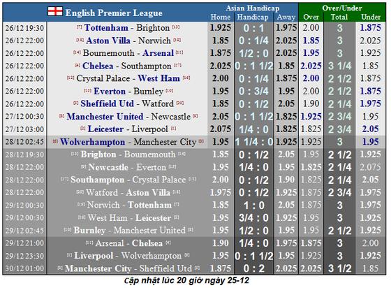 Nhận định Leicester – Liverpool: Gã khổng lồ vấp ngã (Mới cập nhật) ảnh 2
