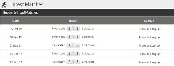 Nhận định Leicester – Liverpool: Gã khổng lồ vấp ngã (Mới cập nhật) ảnh 4