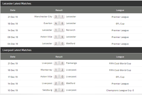 Nhận định Leicester – Liverpool: Gã khổng lồ vấp ngã (Mới cập nhật) ảnh 5