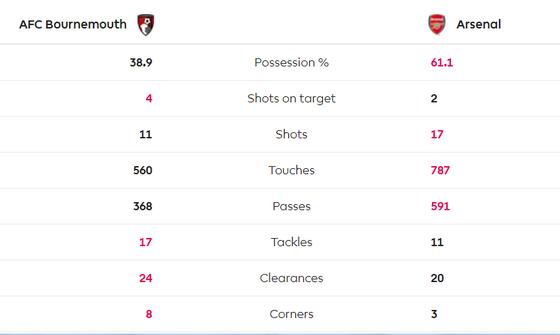 Bournemouth - Arsenal 1-1: Aubameyang giúp Arterta giành lại 1 điểm ảnh 5