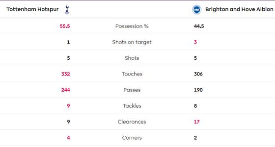 Tottenham - Brighton 2-1: Harry Kane và Dele Alli giúp Gà trống thắng ngược  ảnh 8