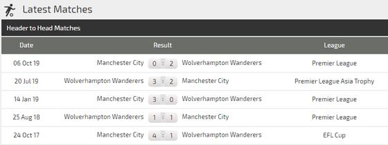 Nhận định Wolves – Man City: Bầy sói níu chân nhà vô địch (Mới cập nhật) ảnh 3