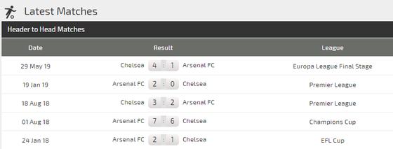 Nhận định Arsenal – Chelsea: Bất phân thắng bại ảnh 3