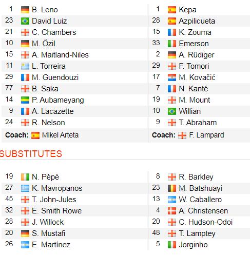 Arsenal - Chelsea 1-2: Jorginho và Abraham nhấn chìm Pháo thủ trong 4 phút vàng của The Blues ảnh 2