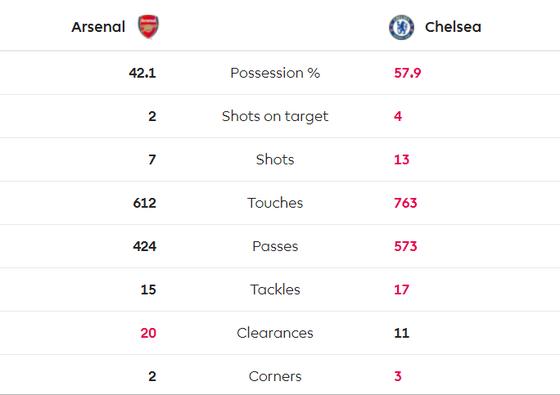 Arsenal - Chelsea 1-2: Jorginho và Abraham nhấn chìm Pháo thủ trong 4 phút vàng của The Blues ảnh 10