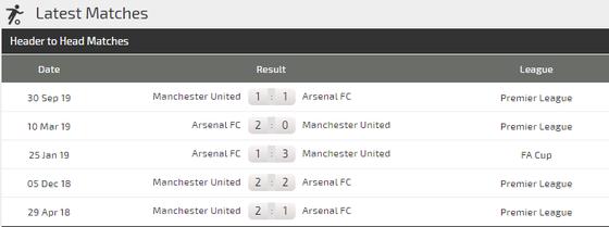 Nhận định Arsenal – Man United: Phục kích Man United ở Emirates (Mới cập nhật) ảnh 5