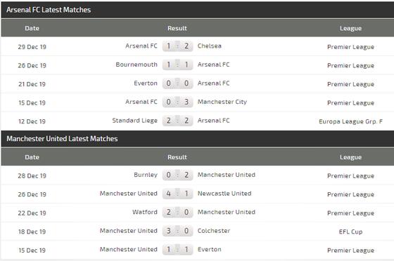 Nhận định Arsenal – Man United: Phục kích Man United ở Emirates (Mới cập nhật) ảnh 6