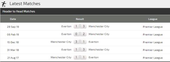 Nhận định Man City – Everton: Đêm diễn của Aguero (Mới cập nhật) ảnh 4