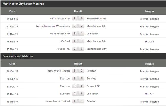 Nhận định Man City – Everton: Đêm diễn của Aguero (Mới cập nhật) ảnh 5