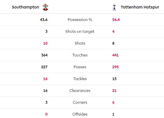 Southampton - Tottenham 1-0: Danny Ings nhấn chìm đội bóng của Mourinho ảnh 5