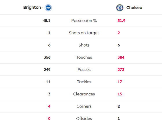Brighton - Chelsea 1-1: Jahanbakhsh ghi tuyệt phẩm, Lampard thất vọng ảnh 5