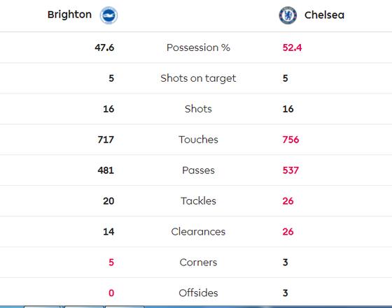 Brighton - Chelsea 1-1: Jahanbakhsh ghi tuyệt phẩm, Lampard thất vọng ảnh 9