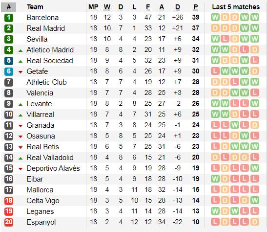 Lịch thi đấu La Liga cuối tuần, ngày 4-1: Real Madrid và Barca chiến đấu xa nhà (Mới cập nhật) ảnh 3