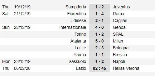 Lịch thi đấu Serie A cuối tuần, ngày 5-1, Juventus quyết qua mặt Inter (Mới cập nhật) ảnh 3