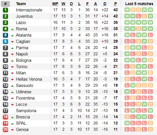 Lịch thi đấu Serie A cuối tuần, ngày 5-1, Juventus quyết qua mặt Inter (Mới cập nhật) ảnh 4