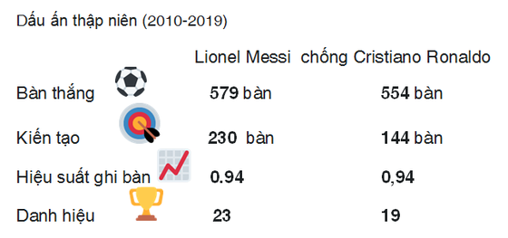 Dấu ấn thập niên: Ronaldo và Messi vượt trội mọi CLB Premier League  ảnh 1