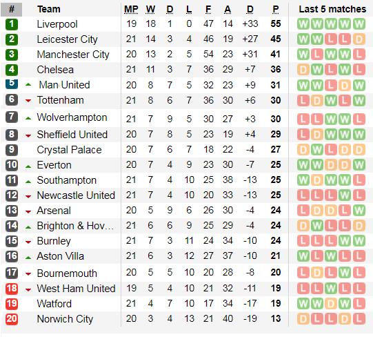 Đè bẹp Newcastle, Leicester vững ngôi nhì bảng ảnh 5