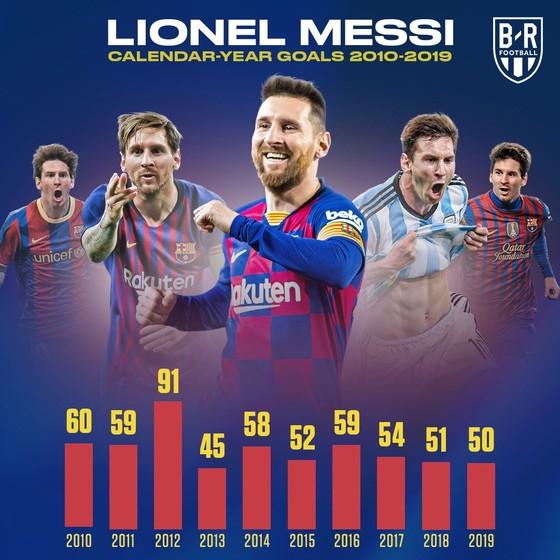 Dấu ấn thập niên: Ronaldo và Messi vượt trội mọi CLB Premier League  ảnh 2