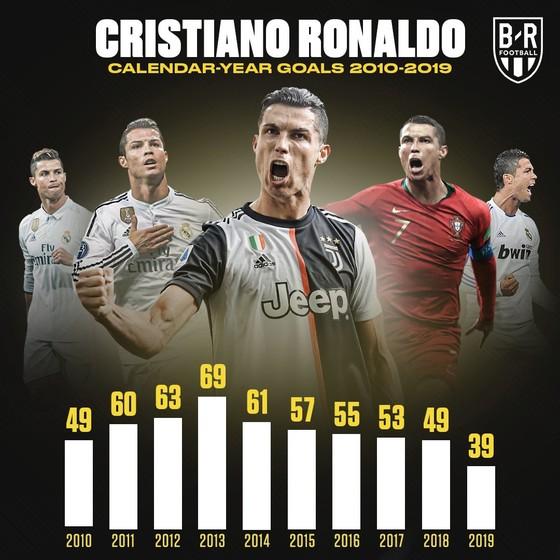 Dấu ấn thập niên: Ronaldo và Messi vượt trội mọi CLB Premier League  ảnh 3