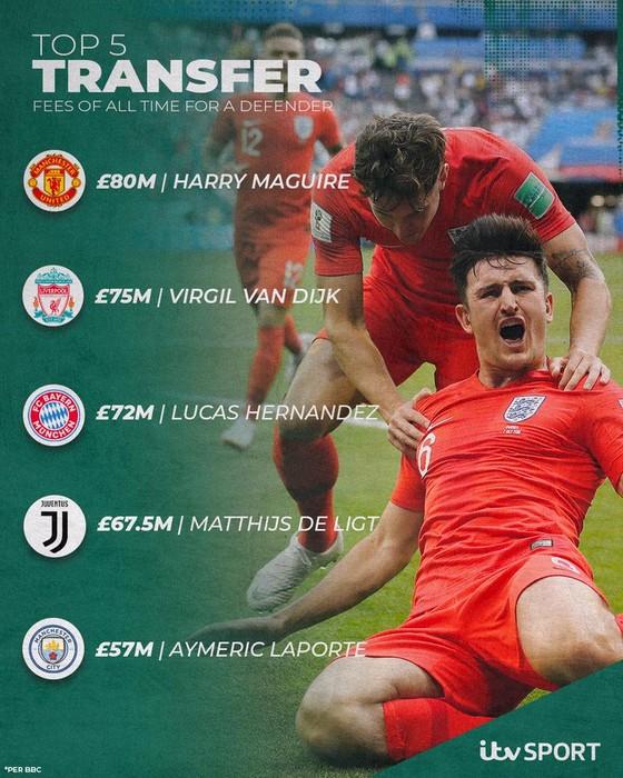 Man United đã sai lầm khi mua hớ giá Harry Maguire ảnh 1