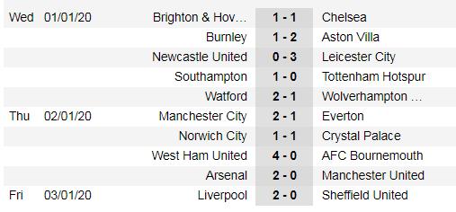 Lịch thi đấu Ngoại hạng Anh, vòng 22: Tottenham quyết hất Liverpool trật đường ray ảnh 5