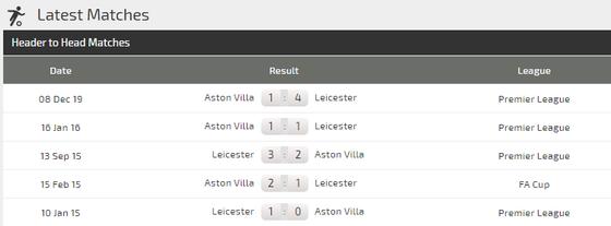 Nhận định Leicester City – Aston Villa: Dạo chơi cùng Bầy cáo (Mới cập nhật) ảnh 4