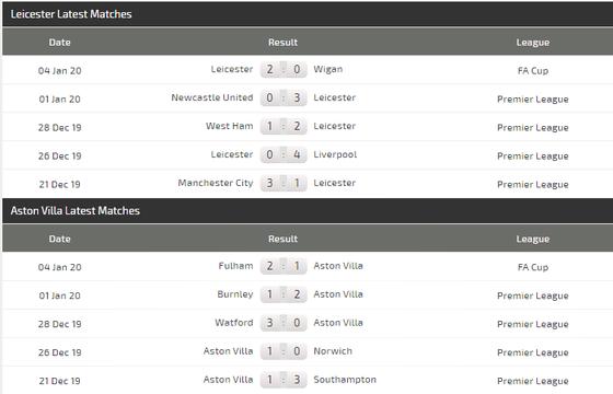 Nhận định Leicester City – Aston Villa: Dạo chơi cùng Bầy cáo (Mới cập nhật) ảnh 5