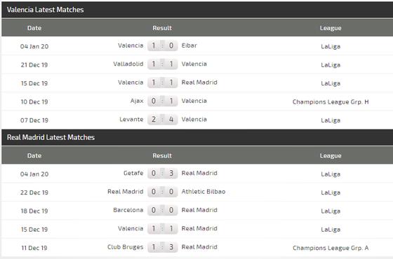 Valencia – Real Madrid: Chấp 3 trụ cột, Zidane quyết làm gỏi Bầy dơi ảnh 4