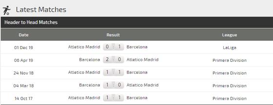 Nhận định Barcelona – Atletico Madrid: Messi quyết thắng Joao Felix ảnh 2