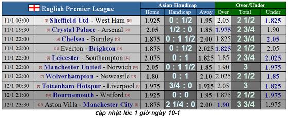 Lịch thi đấu Ngoại hạng Anh, vòng 22: Tottenham quyết hất Liverpool trật đường ray ảnh 1