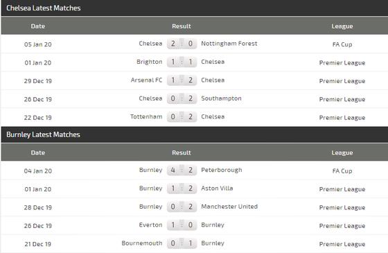 Nhận định Chelsea - Burnley: Tìm lại niềm vui ở Stamford Bridge ảnh 5
