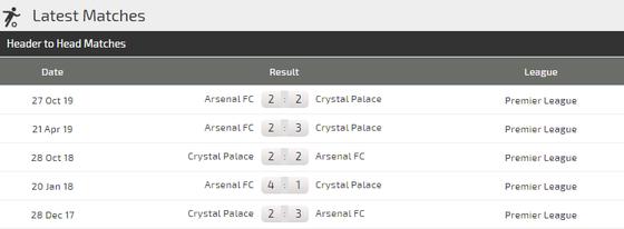 Crystal Palace - Arsenal: Arteta săn chiến thắng sân khách đầu tiên ảnh 3