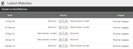 Nhận định Man Utd - Norwich: Trông chờ vào Marcus Rashford (Mới cập nhật) ảnh 4