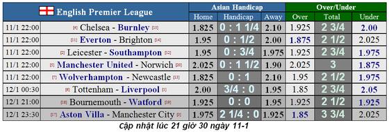 Lịch thi đấu Ngoại hạng Anh, vòng 22: Đại gia sẽ thắng lớn (Mới cập nhật) ảnh 1