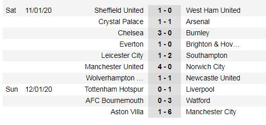 Kết quả và xếp hạng Ngoại hạng Anh vòng 22: Thắng 6-1, Man City vươn lên nhì bảng ảnh 1