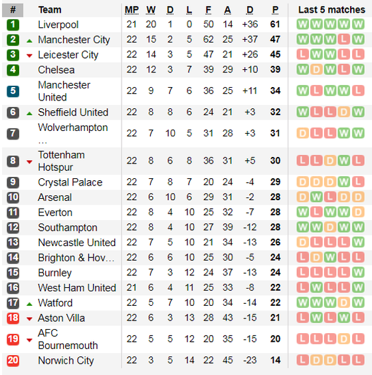 Kết quả và xếp hạng Ngoại hạng Anh vòng 22: Thắng 6-1, Man City vươn lên nhì bảng ảnh 2
