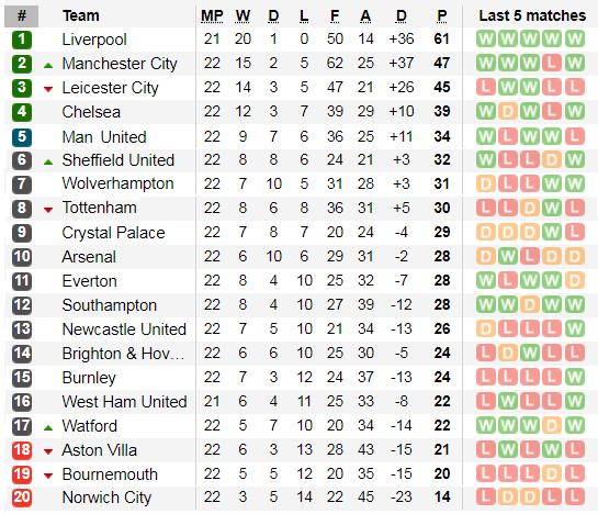 Lịch thi đấu Ngoại hạng Anh, vòng 23: Leicester hụt hơi, Man City trỗi dậy (Mới cập nhật) ảnh 4