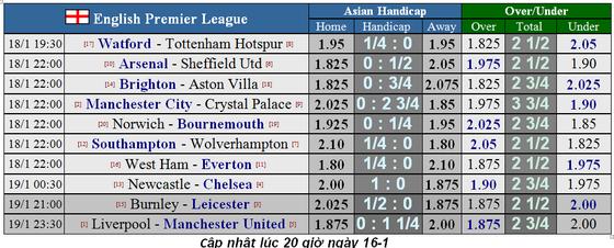 Lịch thi đấu Ngoại hạng Anh, vòng 23: Quỷ đỏ không tjhe63 cầm chân Liverpool (Mới cập nhật) ảnh 3