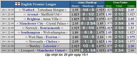 Lịch thi đấu Ngoại hạng Anh, vòng 23: Quỷ đỏ không tjhe63 cầm chân Liverpool (Mới cập nhật) ảnh 4