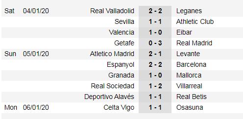 Lịch thi đấu La Liga cuối tuần, vòng 20 ngày 18-1: Real Madrid tiếp Sevilla (Mới cập nhật) ảnh 3
