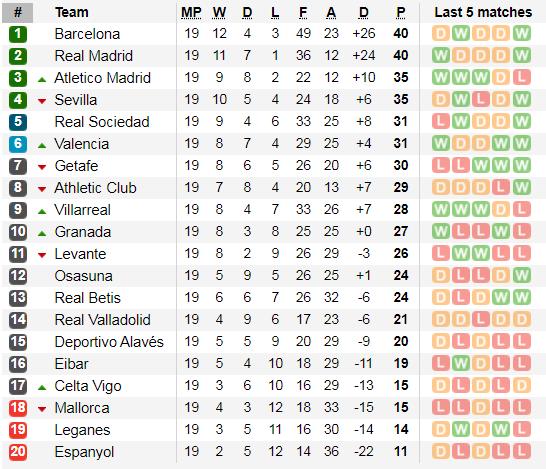 Lịch thi đấu La Liga cuối tuần, vòng 20 ngày 18-1: Real Madrid tiếp Sevilla (Mới cập nhật) ảnh 4