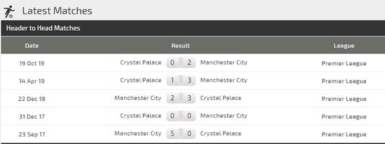 Nhận định Man City - Crystal Palace: Món quà sinh nhật cho Pep Guardiola (Mới cập nhật) ảnh 5