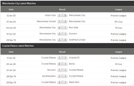 Nhận định Man City - Crystal Palace: Món quà sinh nhật cho Pep Guardiola (Mới cập nhật) ảnh 6