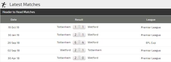 Nhận định Watford – Tottenham: Thách thức gai góc cho Jose Mourinho ảnh 4