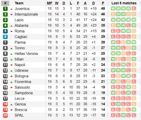 Lịch thi đấu Serie A cuối tuần, ngày 19-1: Căng thẳng cuộc đua Juventus - Inter ảnh 3