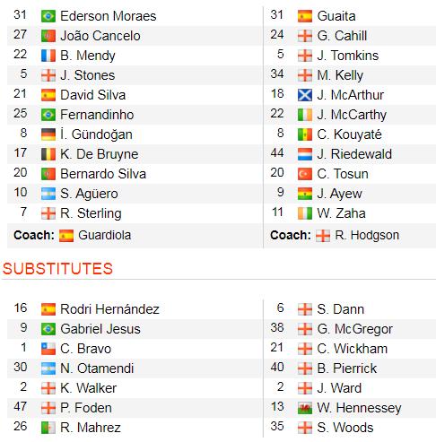 Man City - Crystal Palace 2-2: Aguero ghi cú đúp, Fernandinho đốt lưới nhà ảnh 2