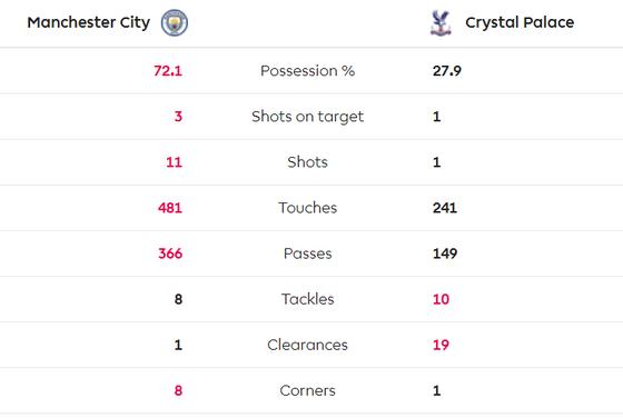 Man City - Crystal Palace 2-2: Aguero ghi cú đúp, Fernandinho đốt lưới nhà ảnh 7