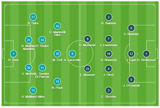 Arsenal - Sheffield Utd 1-1: Pháo thủ đánh rơi chiến thắng ảnh 1