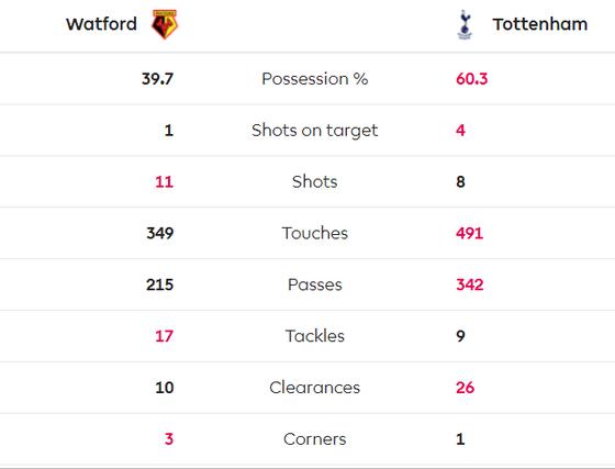 Watford - Tottenham 0-0: Gà trống suýt thua trên chấm 11m ảnh 3