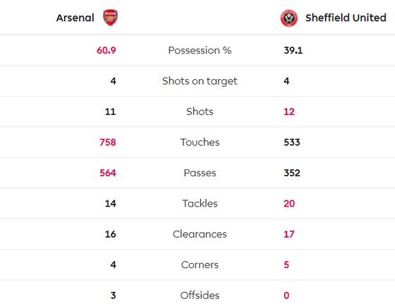 Arsenal - Sheffield Utd 1-1: Pháo thủ đánh rơi chiến thắng ảnh 7